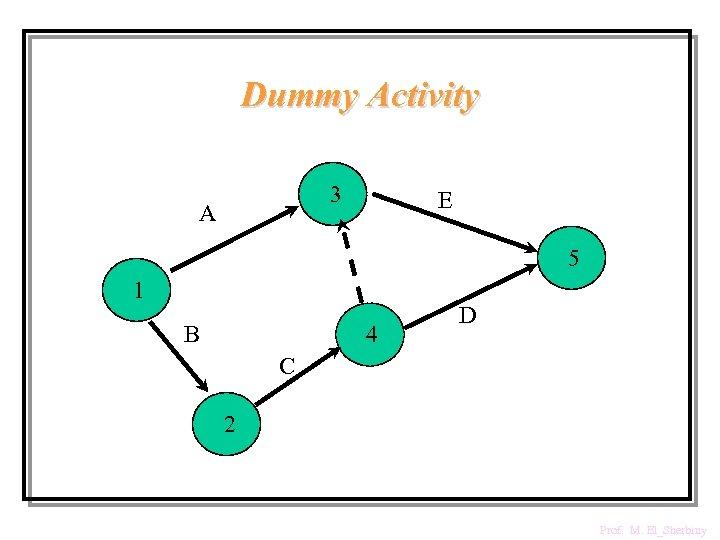 Dummy Activity 3 A E 5 1 B 4 D C 2 Prof. M.