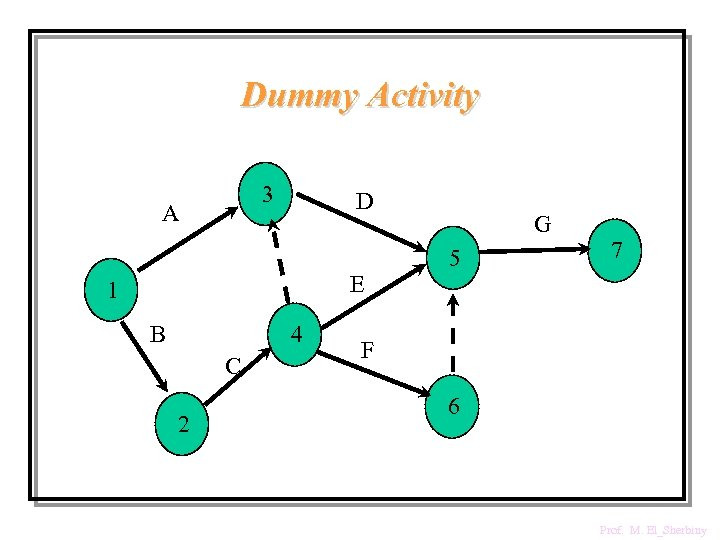 Dummy Activity 3 A D E 1 B 4 C 2 G 5 7