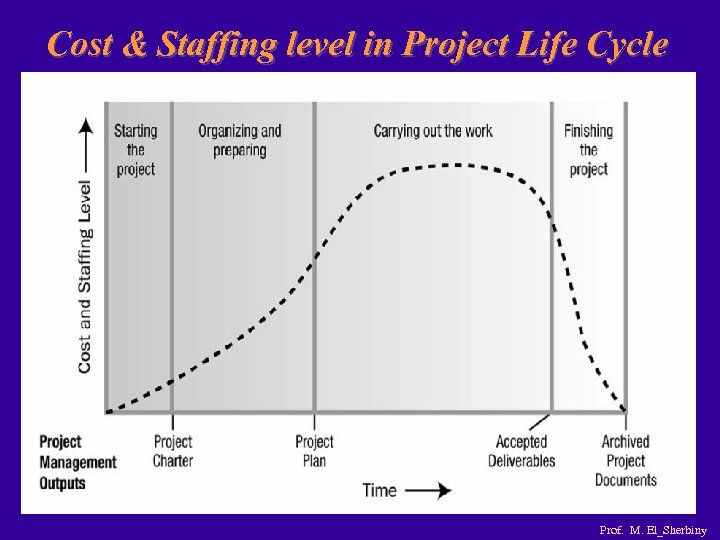 Cost & Staffing level in Project Life Cycle Prof. M. El_Sherbiny