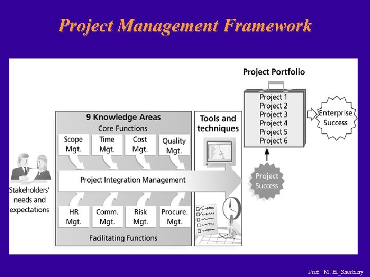 Project Management Framework Prof. M. El_Sherbiny