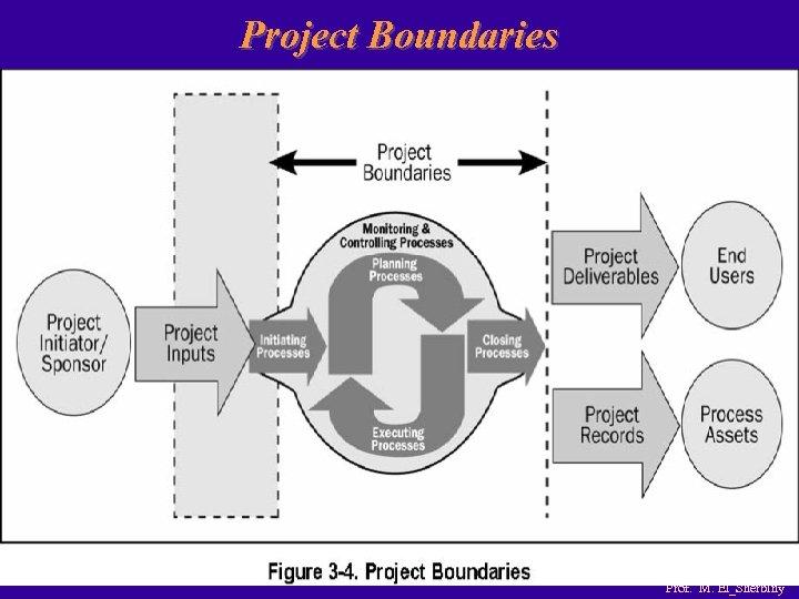 Project Boundaries Prof. M. El_Sherbiny
