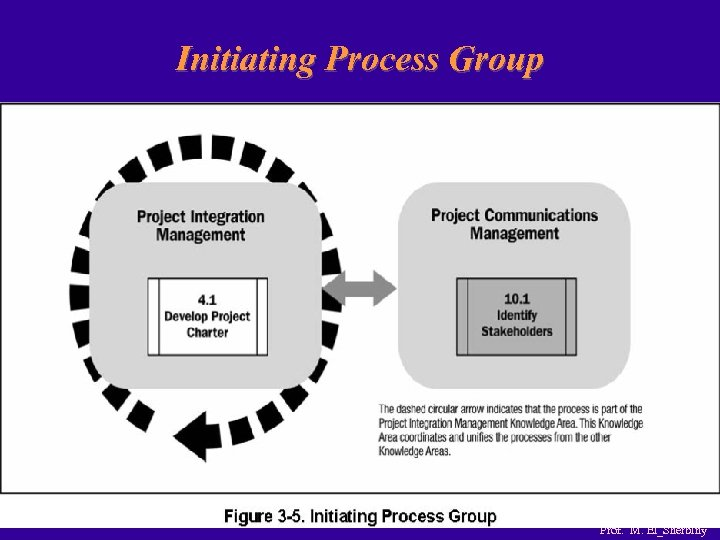 Initiating Process Group Prof. M. El_Sherbiny