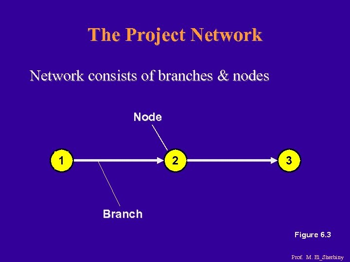The Project Network consists of branches & nodes Node 1 2 3 Branch Figure