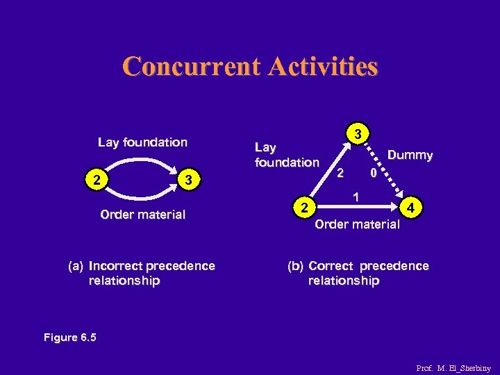 Concurrent Activities Lay foundation 2 Lay foundation 3 Order material (a) Incorrect precedence relationship