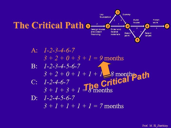3 Lay foundation The Critical Path 2 1 3 Design house and obtain financing