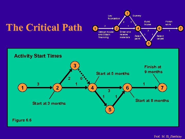 3 Lay foundation 2 The Critical Path 1 3 2 Design house and obtain