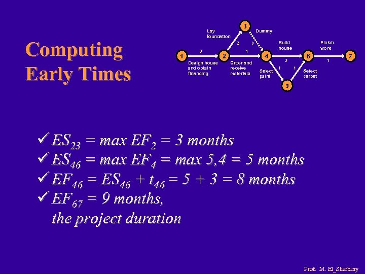 Computing Early Times 3 Lay foundation 2 1 3 Design house and obtain financing
