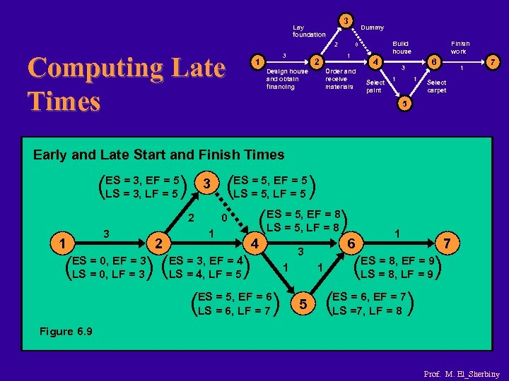 3 Lay foundation 2 Computing Late Times 1 3 Design house and obtain financing