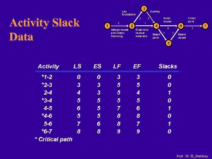 Activity Slack Data Activity *1 -2 *2 -3 2 -4 *3 -4 4 -5