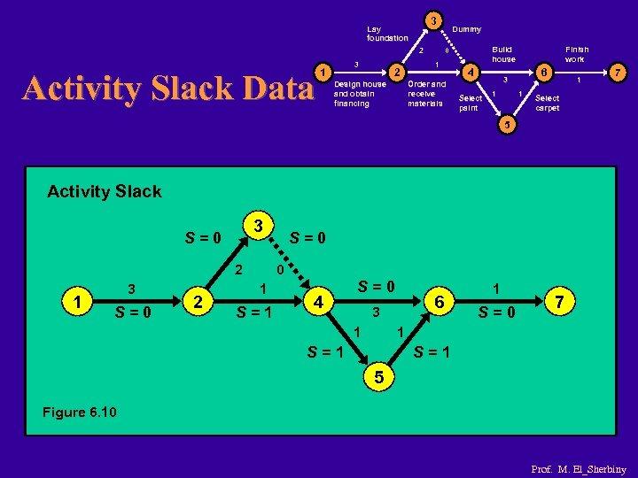 3 Lay foundation 2 Activity Slack Data 3 1 Dummy 1 2 Design house