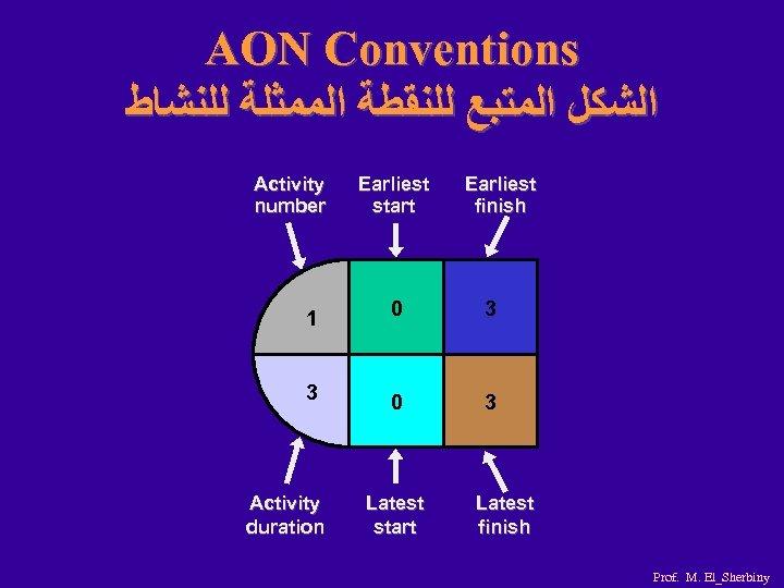AON Conventions ﺍﻟﺸﻜﻞ ﺍﻟﻤﺘﺒﻊ ﻟﻠﻨﻘﻄﺔ ﺍﻟﻤﻤﺜﻠﺔ ﻟﻠﻨﺸﺎﻁ Activity number Earliest start Earliest finish 1