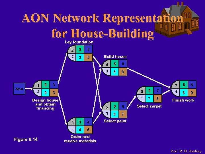 AON Network Representation for House-Building Lay foundation 2 3 5 Build house 4 1