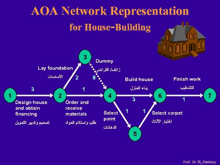 AOA Network Representation for House-Building 3 Lay foundation ﺍﻷﺴﺎﺳﺎﺕ 1 3 2 Dummy ﺯﺍﺋﻒ/