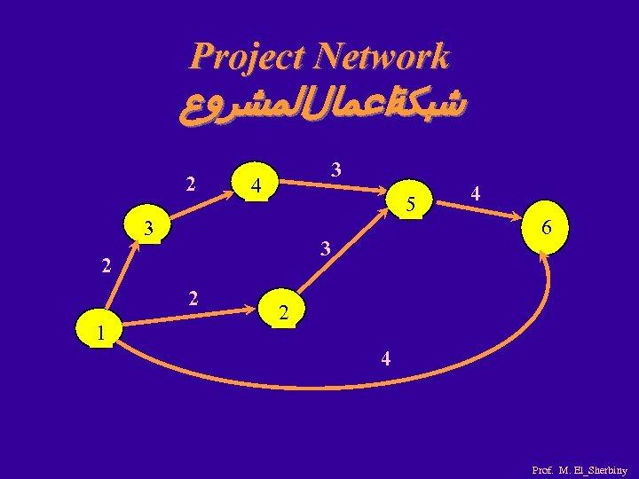 Project Network ﺷﺒﻜﺔﺍﻋﻤﺎﻝﺍﻟﻤﺸﺮﻭﻉ 2 3 4 5 3 3 2 2 1 4 6