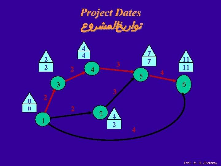Project Dates ﺗﻮﺍﺭﻳﺦﺍﻟﻤﺸﺮﻭﻉ 4 4 2 2 2 3 4 5 3 0 0