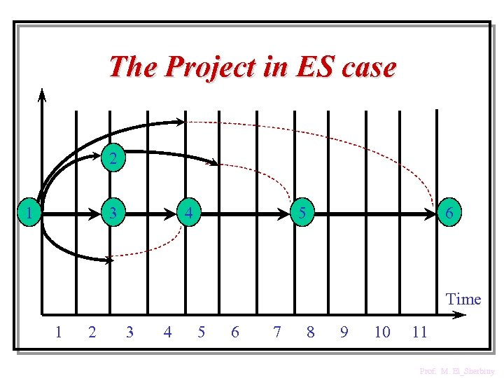The Project in ES case 2 1 3 4 5 6 Time 1 2