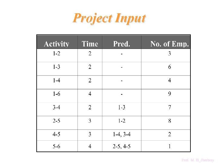 Project Input Prof. M. El_Sherbiny