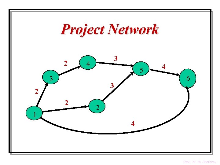 Project Network 2 3 4 5 3 3 2 2 1 4 6 2