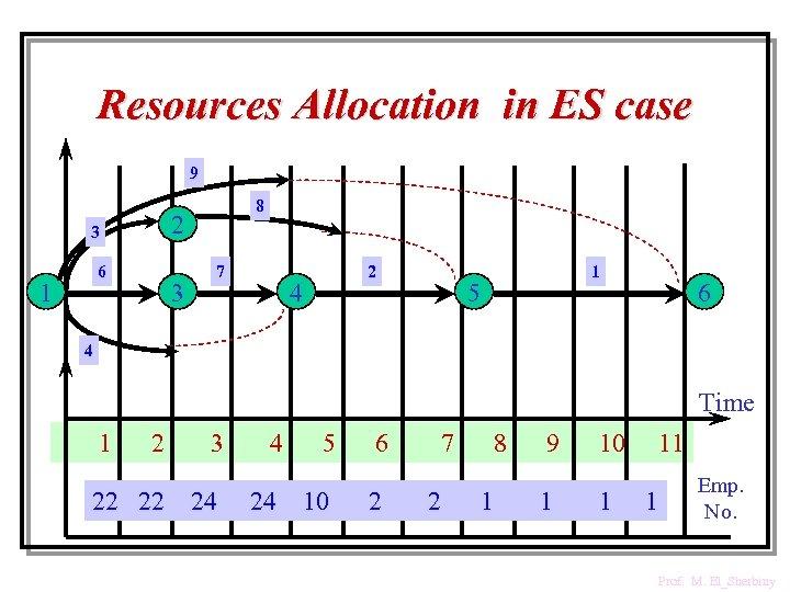 Resources Allocation in ES case 9 2 3 6 1 8 3 7 2