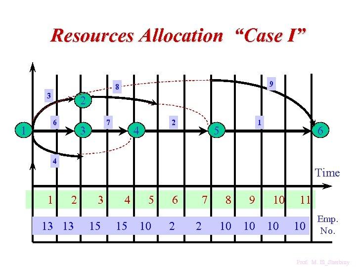 "Resources Allocation ""Case I"" 9 8 3 1 2 6 7 3 2 4"
