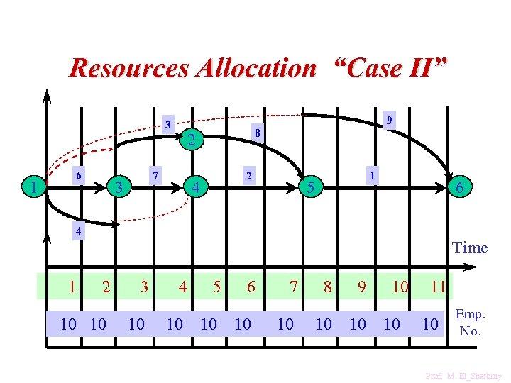 "Resources Allocation ""Case II"" 9 3 1 6 7 3 8 2 2 4"