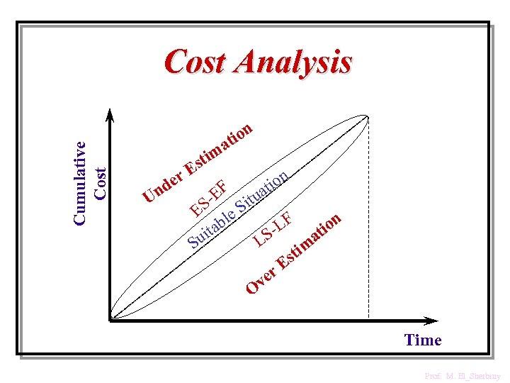 Cumulative Cost Analysis ion at m sti r. E U de n n tio