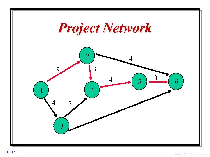 Project Network 2 4 3 5 4 5 3 6 4 1 4 3