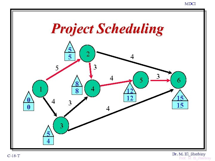 MDCI Project Scheduling 5 5 2 3 5 8 8 1 0 0 4