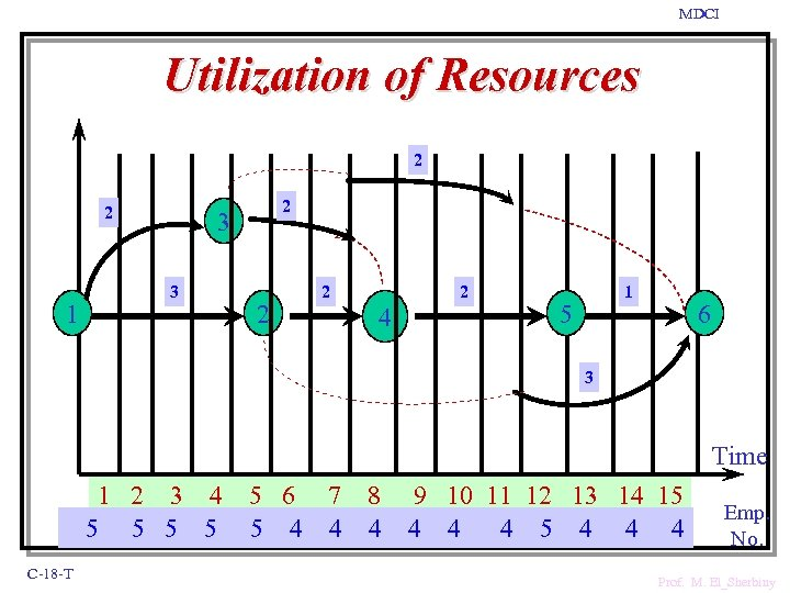 MDCI Utilization of Resources 2 2 1 2 3 3 2 2 2 4