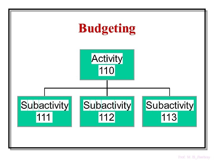 Budgeting Prof. M. El_Sherbiny