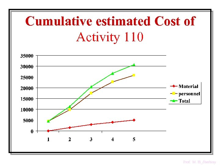 Cumulative estimated Cost of Activity 110 Prof. M. El_Sherbiny