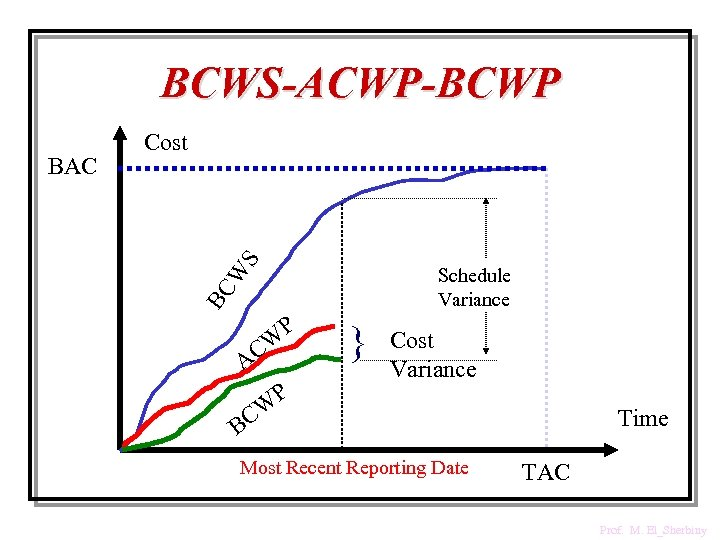 BCWS-ACWP-BCWP S Schedule Variance BC W BAC Cost CW A P P } Cost