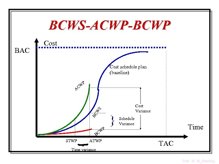 BCWS-ACWP-BCWP Cost schedule plan (baseline) P W C A Cost Variance S W BC