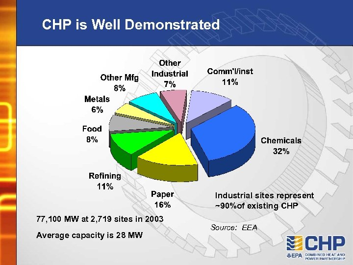 CHP is Well Demonstrated Industrial sites represent ~90%of existing CHP 77, 100 MW at