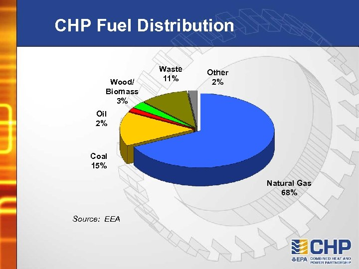 CHP Fuel Distribution Wood/ Biomass 3% Waste 11% Other 2% Oil 2% Coal 15%
