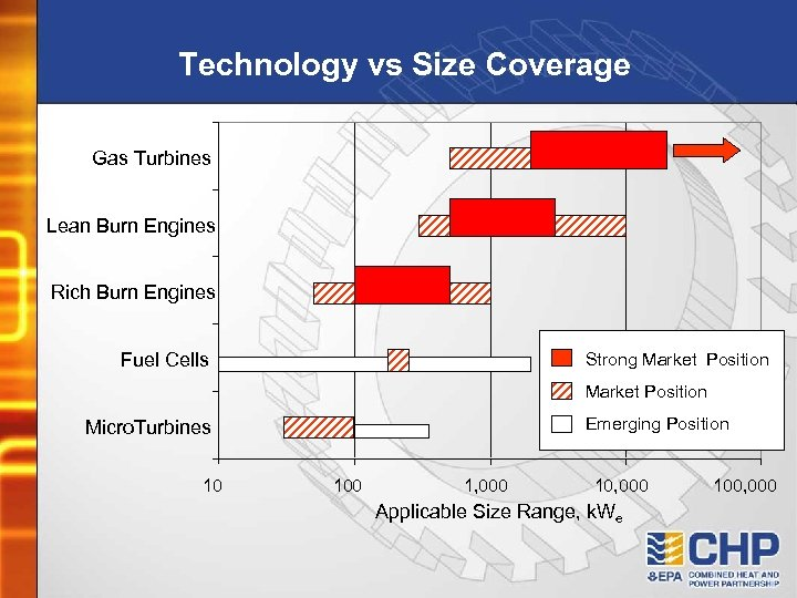 Technology vs Size Coverage Gas Turbines Lean Burn Engines Rich Burn Engines Fuel Cells