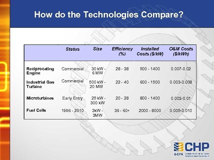 How do the Technologies Compare? Status Size Efficiency Installed (%) Costs ($/k. W) O&M