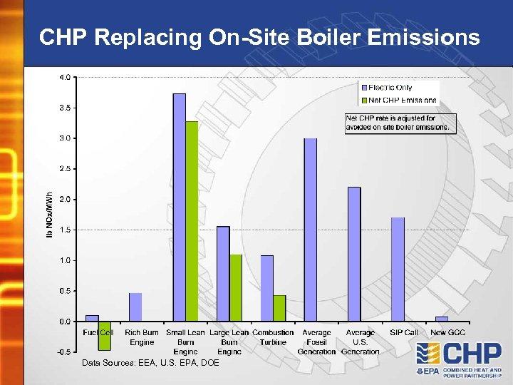 CHP Replacing On-Site Boiler Emissions Data Sources: EEA, U. S. EPA, DOE