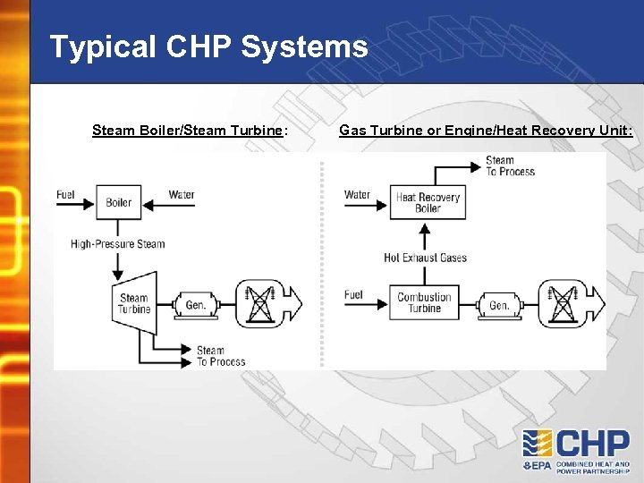 Typical CHP Systems Steam Boiler/Steam Turbine: Gas Turbine or Engine/Heat Recovery Unit: