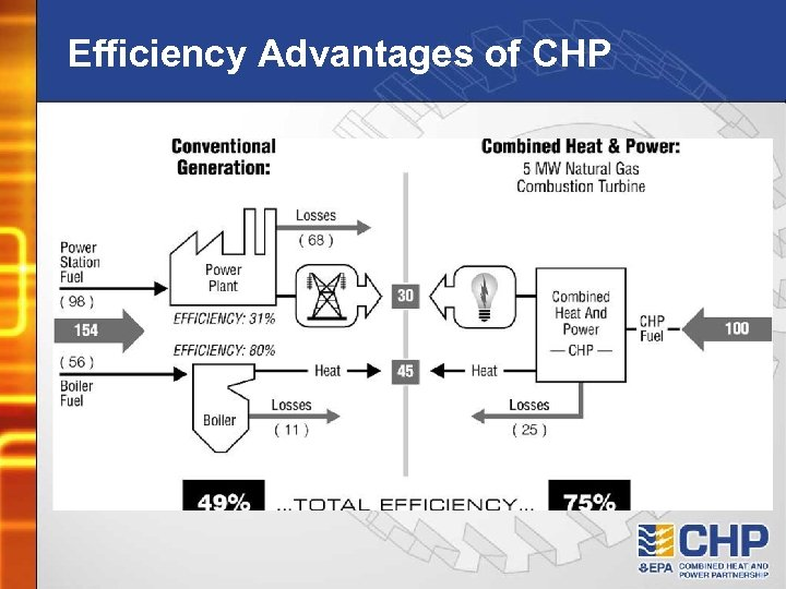 Efficiency Advantages of CHP