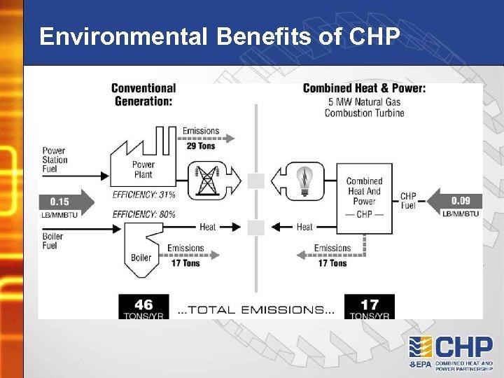 Environmental Benefits of CHP