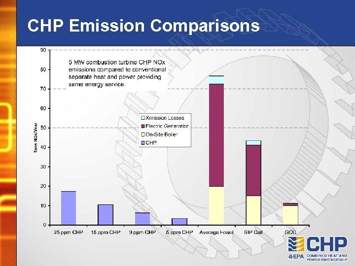 CHP Emission Comparisons