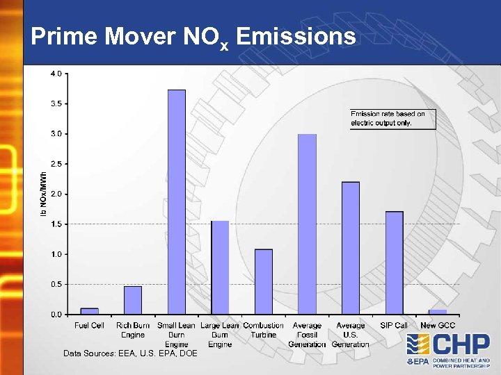 Prime Mover NOx Emissions Data Sources: EEA, U. S. EPA, DOE