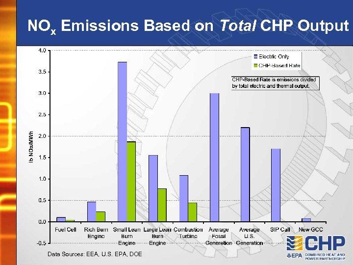 NOx Emissions Based on Total CHP Output Data Sources: EEA, U. S. EPA, DOE