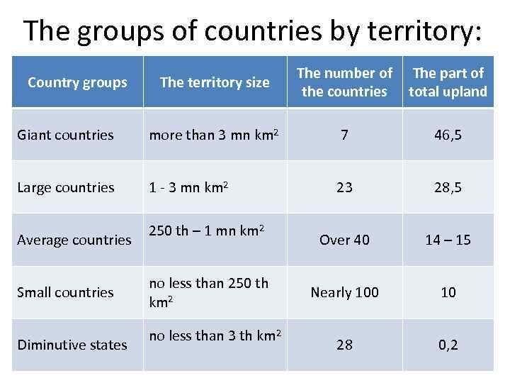 The groups of countries by territory: The territory size The number of the countries