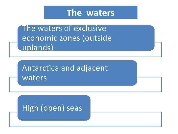 The waters of exclusive economic zones (outside uplands) Antarctica and adjacent waters High (open)