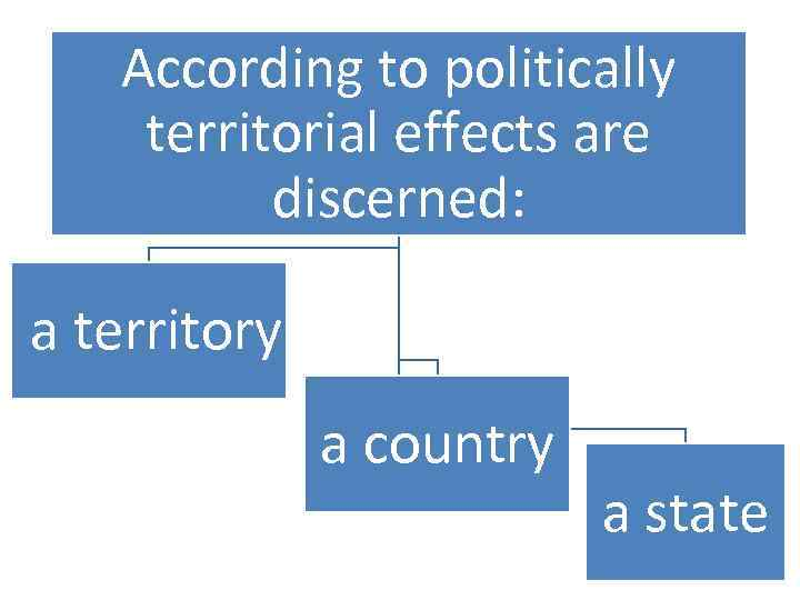 According to politically territorial effects are discerned: a territory a country a state