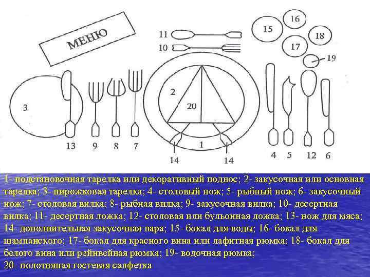 1 - подстановочная тарелка или декоративный поднос; 2 - закусочная или основная тарелка; 3