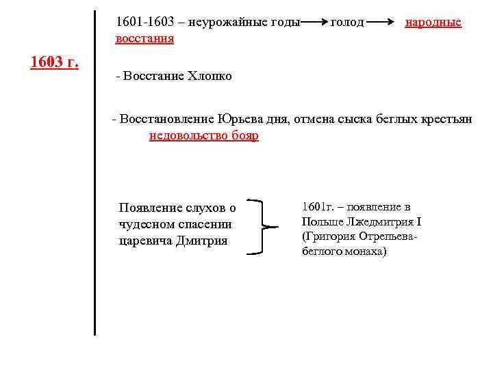 1601 -1603 – неурожайные годы голод народные восстания 1603 г. - Восстание Хлопко -