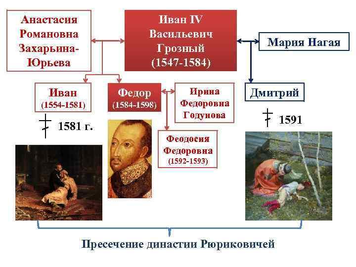 Анастасия Романовна Захарьина. Юрьева Иван IV Васильевич Грозный (1547 -1584) Иван Федор (1554 -1581)